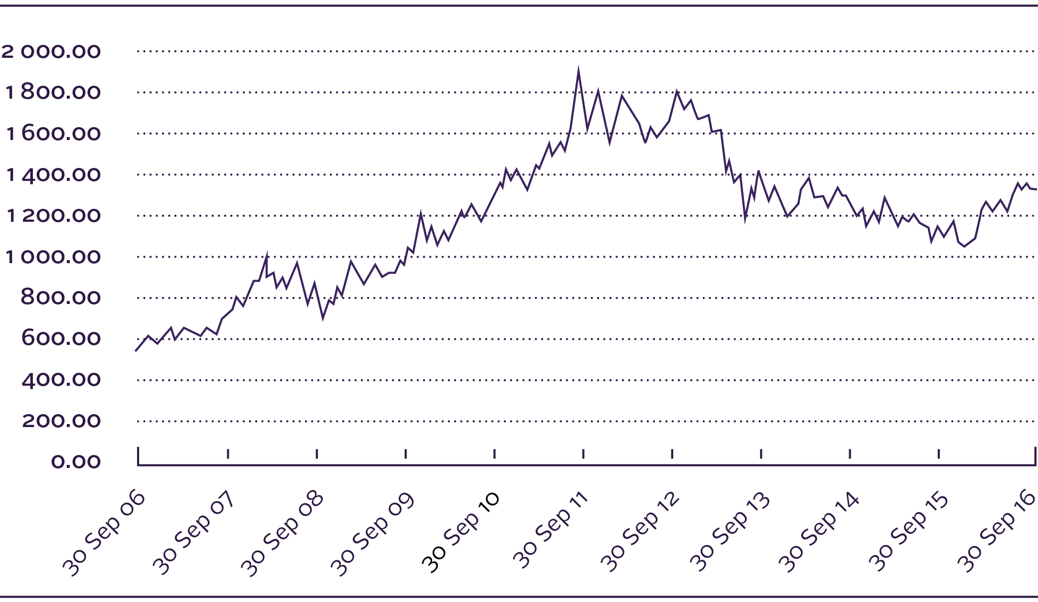 Figure 1: Ten-Year Chart of Gold Price in US Dollar [LBMA PM Fix]